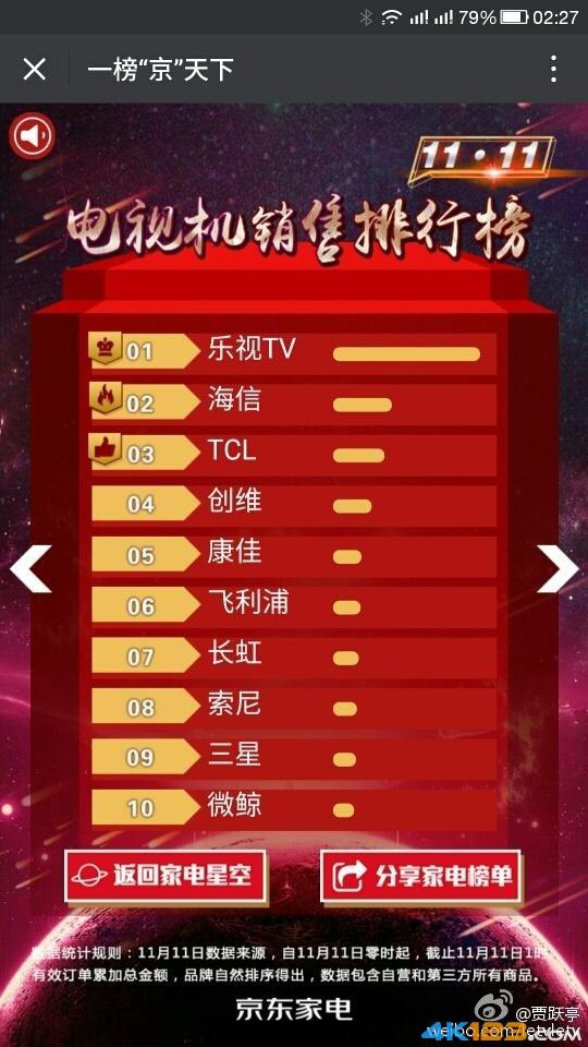 TCL电视估值仅56亿 乐视电视300亿估值背后水分有多少?-5.jpg