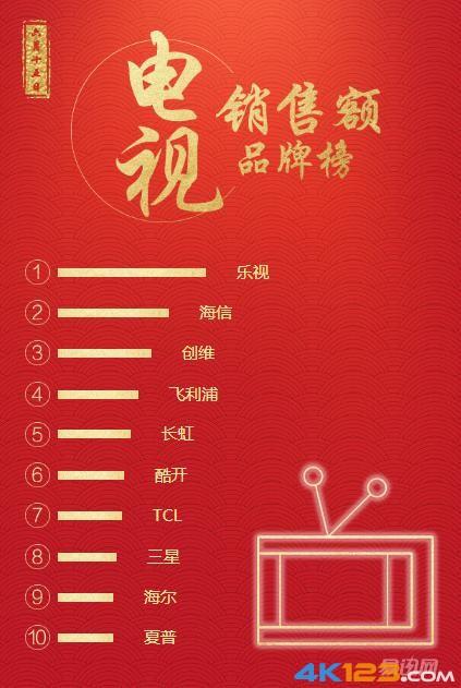 TCL电视估值仅56亿 乐视电视300亿估值背后水分有多少?-6.jpg
