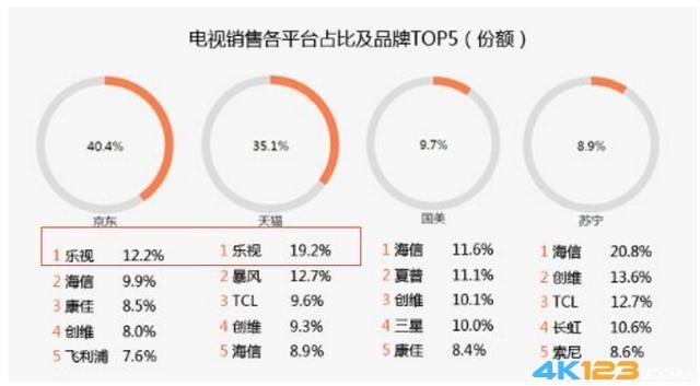 TCL电视估值仅56亿 乐视电视300亿估值背后水分有多少?-7.jpg