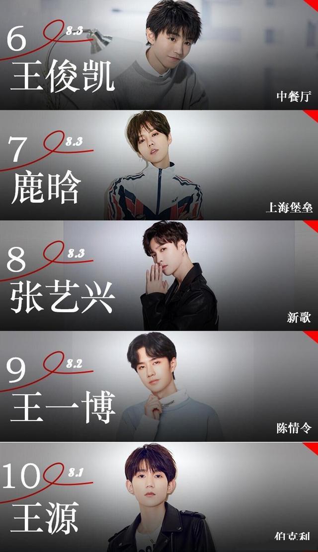 2019年艺人网络影响力排名出炉,热巴不入前十,鹿晗凭烂片上榜