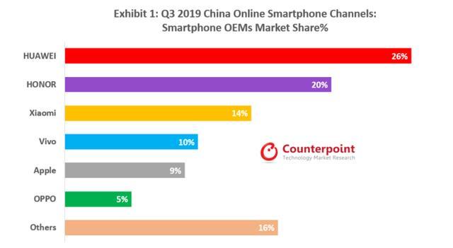 中国手机市场惊蛰降临:从Counterpoint数据看2020年的5G未来