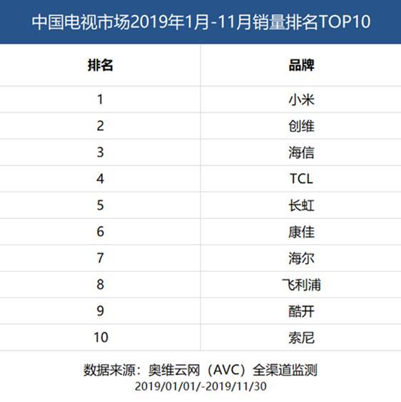小米高管:小米电视有信心年销量超越1000万台
