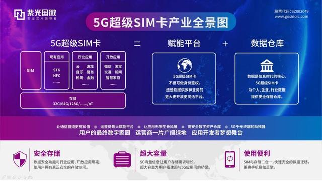 5G超级SIM卡来了!看紫光国微如何赋能工业互联网