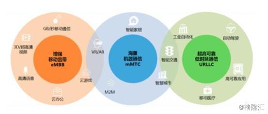 广电牵手国家电网建设5G,将冲击三大运营商?