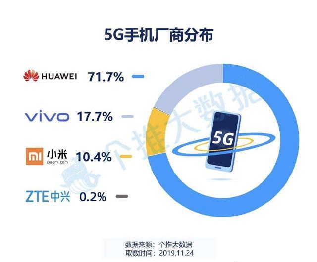 5G元年:华为占比71.7%,称霸5G市场