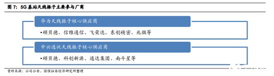 5G基站天线及滤波器行业专题:全球5G基站数量超1000万个(可下载)