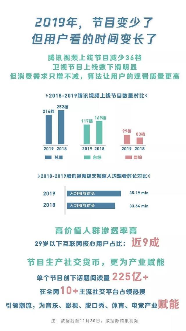 2019网络综艺内容与用户最犀利洞察,腾讯视频的这份年度指数报告拿得死死的