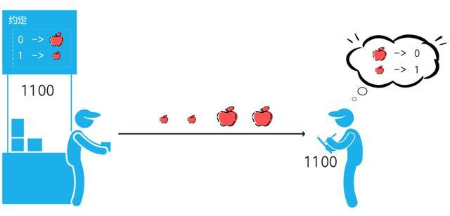 干货 | 5G调制怎么实现的?原来通信搞到最后都是数学