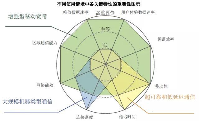 5G世界生存指南(二)