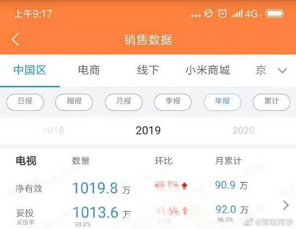 小米电视宣布提前完成2019年中国市场1000万台目标