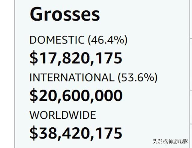 上映10天,这部年末烂片严重翻车,片方至少亏7个亿