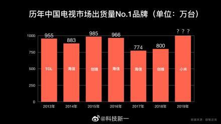 小米电视突破一千万台,海信四十年都没做到