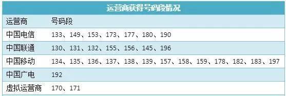 5G新号段来了!190、197、196、192,您选哪个?