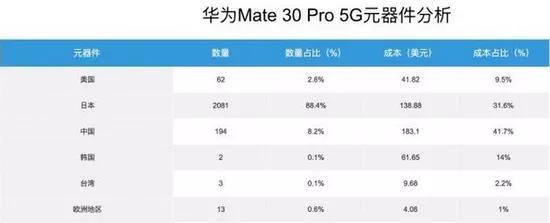 华为Mate30 Pro 5G拆解,成本仅2799元,仍有美国配件