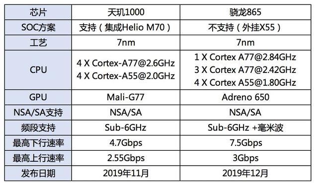 5G芯片进入三国杀时代,未来谁主沉浮?
